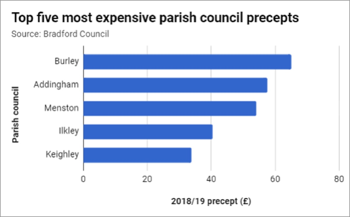 Huntingdonshire's total council tax to top £1750 for a Band D property